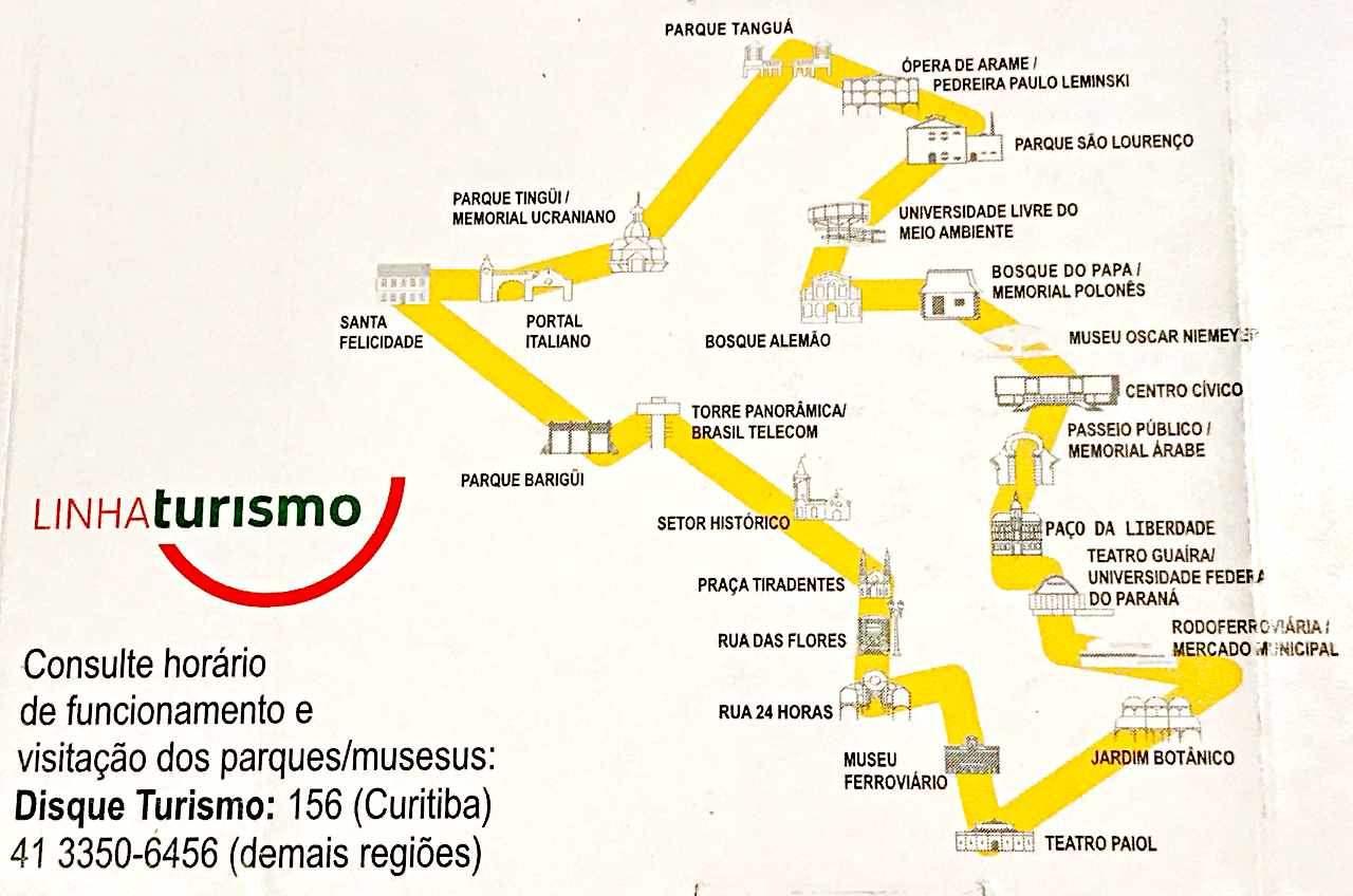 Curitiba - Pontos da Linha Turismo